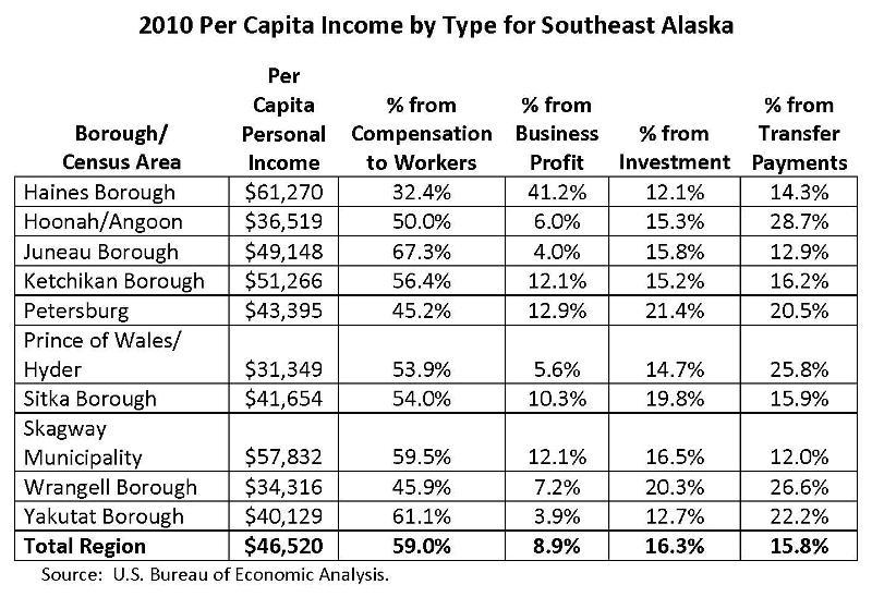 Indicator of the Week: How Southeast Alaskans Earn A Living ...